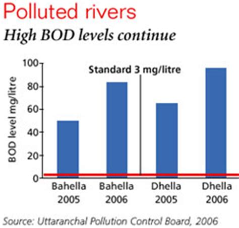 New Delhi s pollution problem is so bad that some